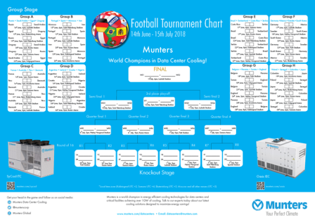 Munters 2018 Football Tournament chart
