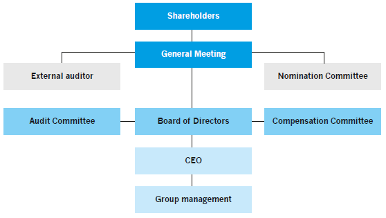 Corporate Governance - Om os - Munters