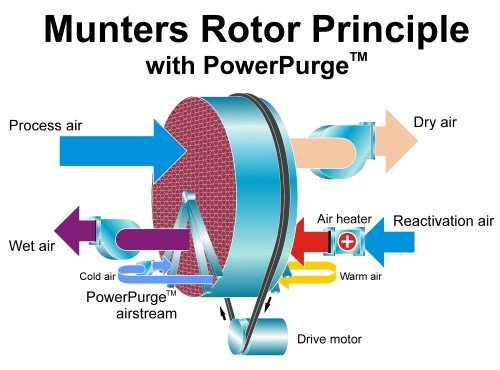 Energy Recovery Solutions Munters