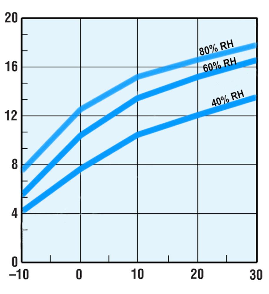 Inredning sorptionsavfuktare : ComDry M190Y - Produkter - Munters
